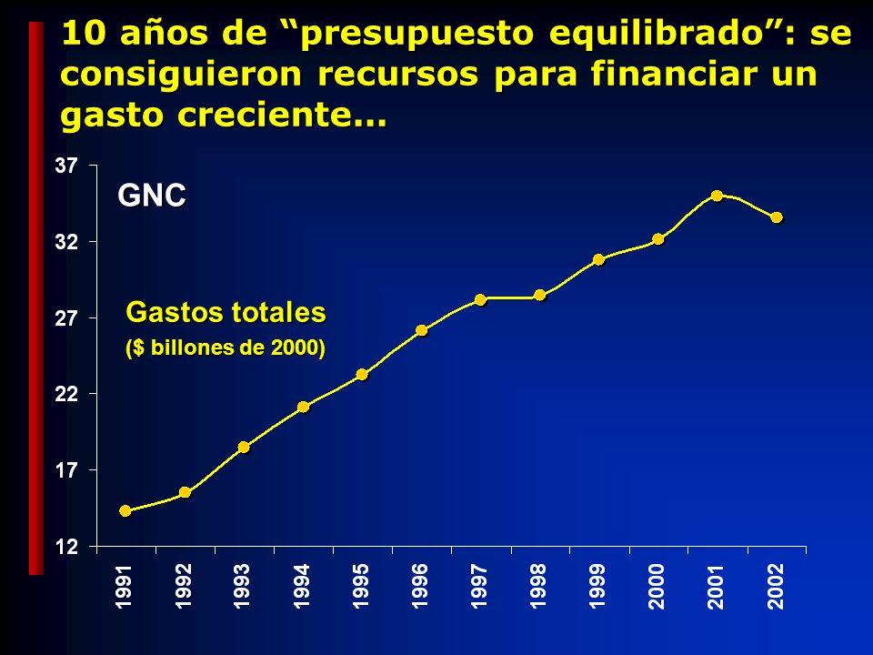 10 años de presupuesto equilibrado: se consiguieron recursos para financiar un gasto creciente...