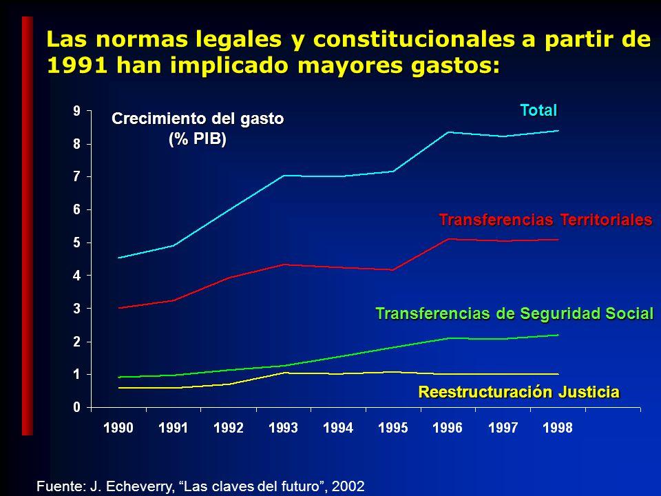 Las normas legales y constitucionales a partir de 1991 han implicado mayores gastos: Crecimiento del gasto (% PIB) Transferencias Territoriales Transferencias de Seguridad Social Reestructuración Justicia Fuente: J.