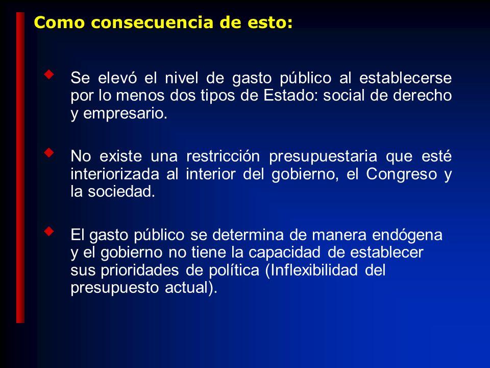 Cayó la Inversión Inversión S Privado S Público S Externo % PIB