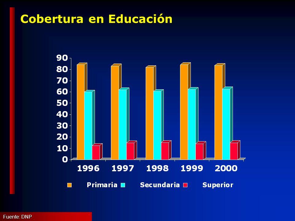 Evolución de la Cobertura en Educación Fuente: DNP