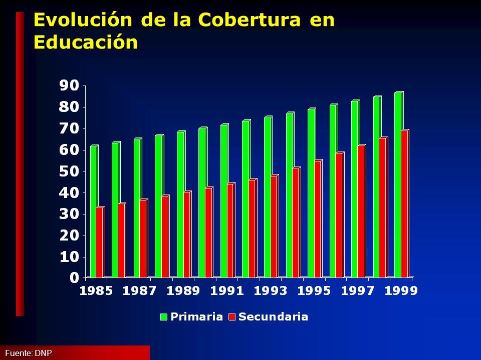 Composición del ahorro de la economía Ahorro como % del PIB Fuente: Cálculos DGPM, Ministerio de Hacienda