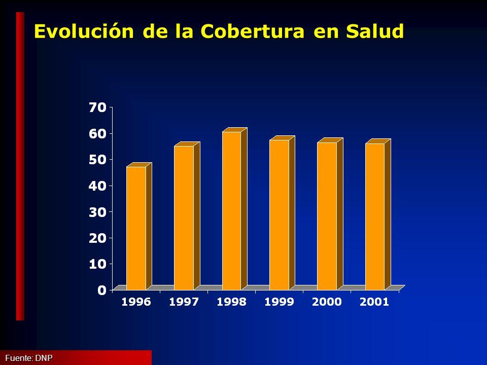 Evolución de la Cobertura en Salud Fuente: DNP