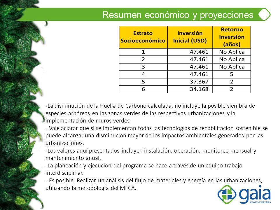 Resumen económico y proyecciones -La disminución de la Huella de Carbono calculada, no incluye la posible siembra de especies arbóreas en las zonas ve