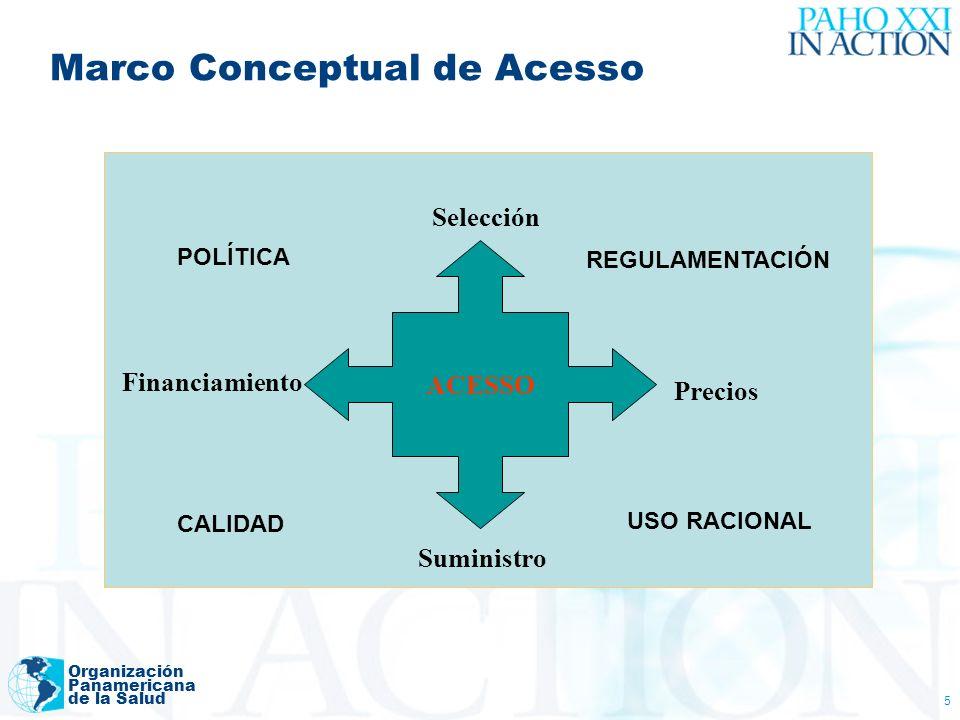 Organización Panamericana de la Salud 5 Marco Conceptual de Acesso ACESSO Selección Precios Suministro Financiamiento POLÍTICA REGULAMENTACIÓN CALIDAD