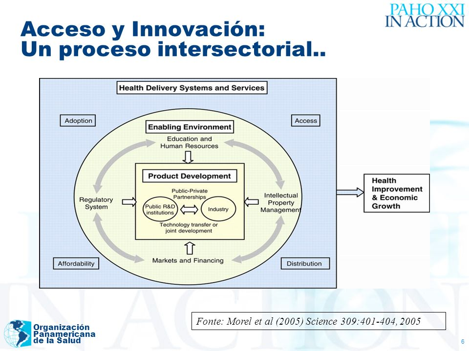 Organización Panamericana de la Salud 6 Acceso y Innovación: Un proceso intersectorial.. Fonte: Morel et al (2005) Science 309:401-404, 2005