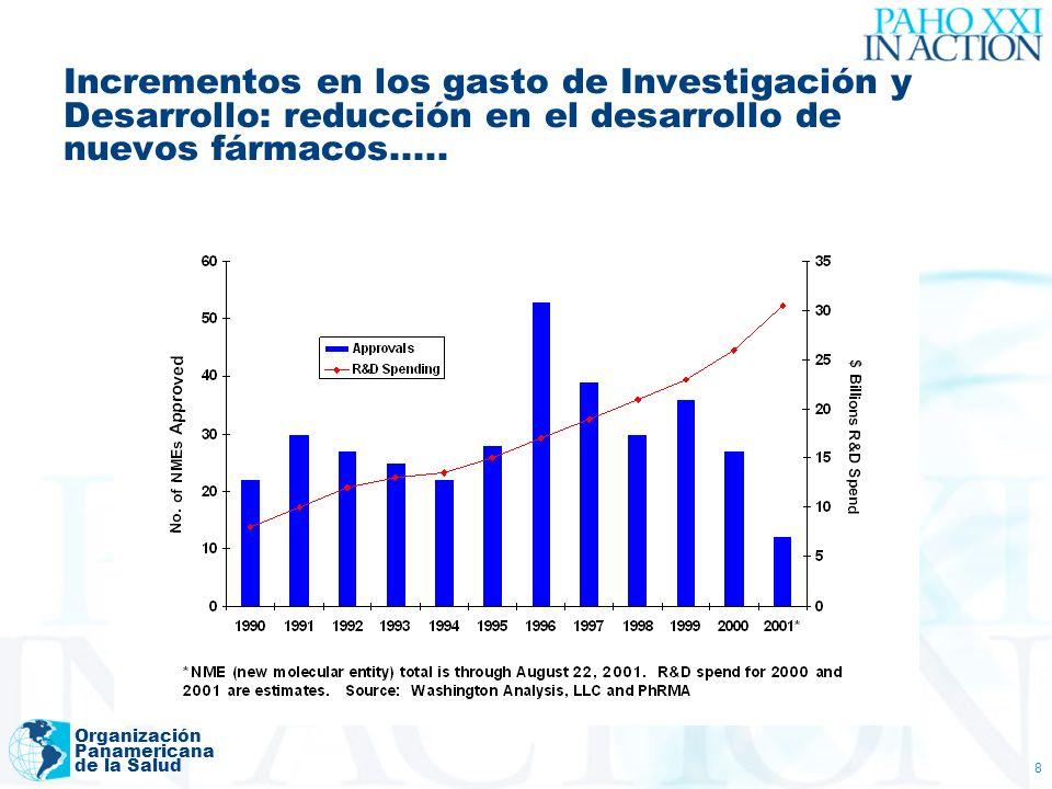 Organización Panamericana de la Salud 8 Incrementos en los gasto de Investigación y Desarrollo: reducción en el desarrollo de nuevos fármacos.....