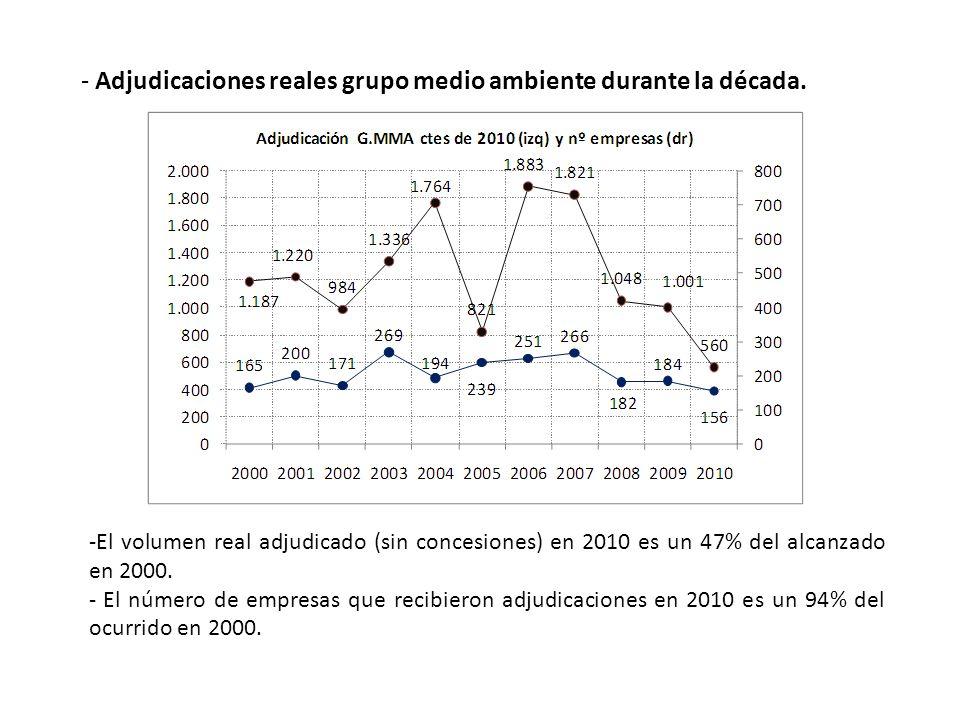 - Adjudicaciones reales grupo medio ambiente durante la década. -El volumen real adjudicado (sin concesiones) en 2010 es un 47% del alcanzado en 2000.