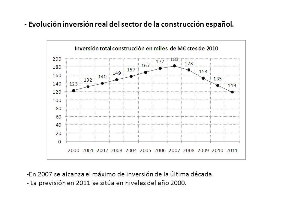 - Evolución inversión real del sector de la construcción español. -En 2007 se alcanza el máximo de inversión de la última década. - La previsión en 20