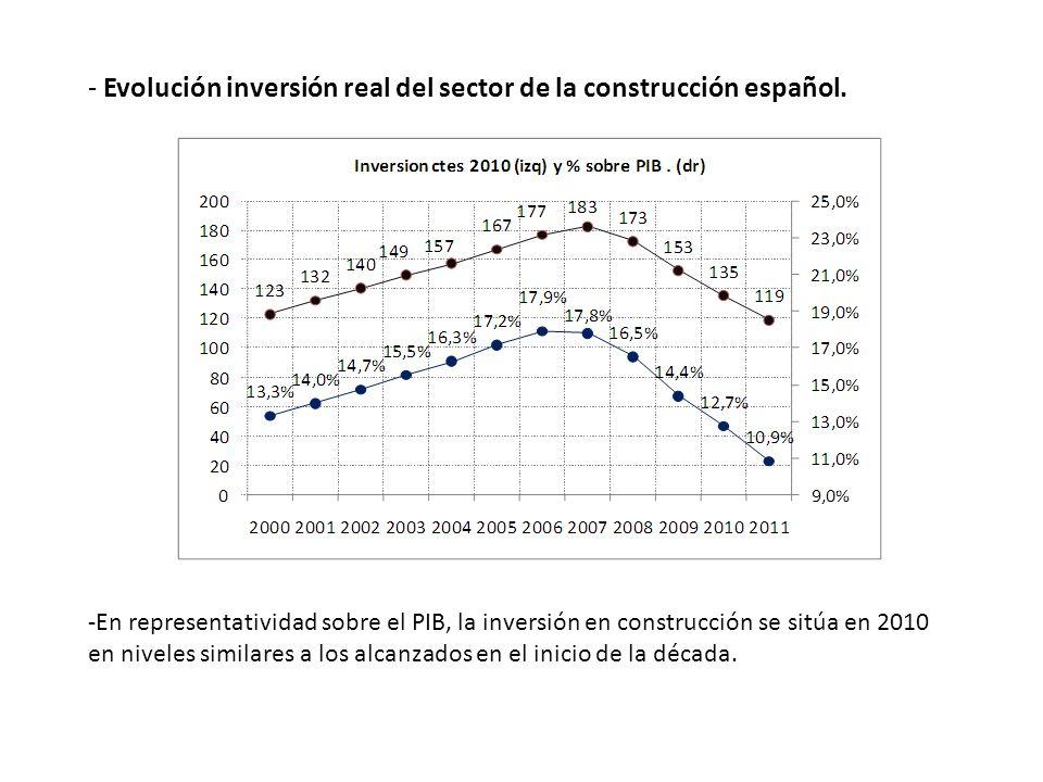 - Evolución inversión real del sector de la construcción español. -En representatividad sobre el PIB, la inversión en construcción se sitúa en 2010 en