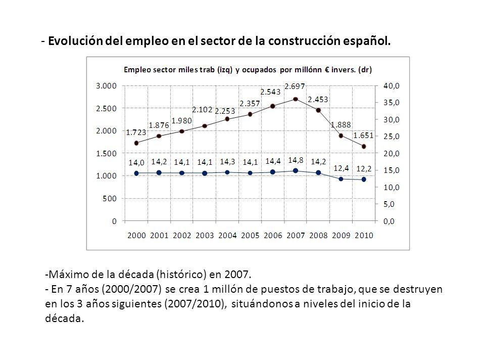 - Evolución del empleo en el sector de la construcción español. -Máximo de la década (histórico) en 2007. - En 7 años (2000/2007) se crea 1 millón de
