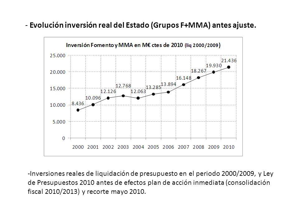 - Evolución inversión real del Estado (Grupos F+MMA) antes ajuste. -Inversiones reales de liquidación de presupuesto en el periodo 2000/2009, y Ley de