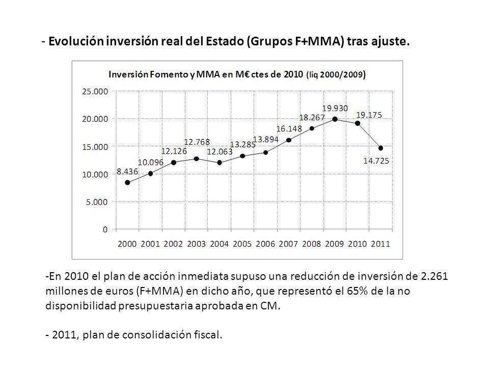 - Evolución inversión real del Estado (Grupos F+MMA) tras ajuste. -En 2010 el plan de acción inmediata supuso una reducción de inversión de 2.261 mill