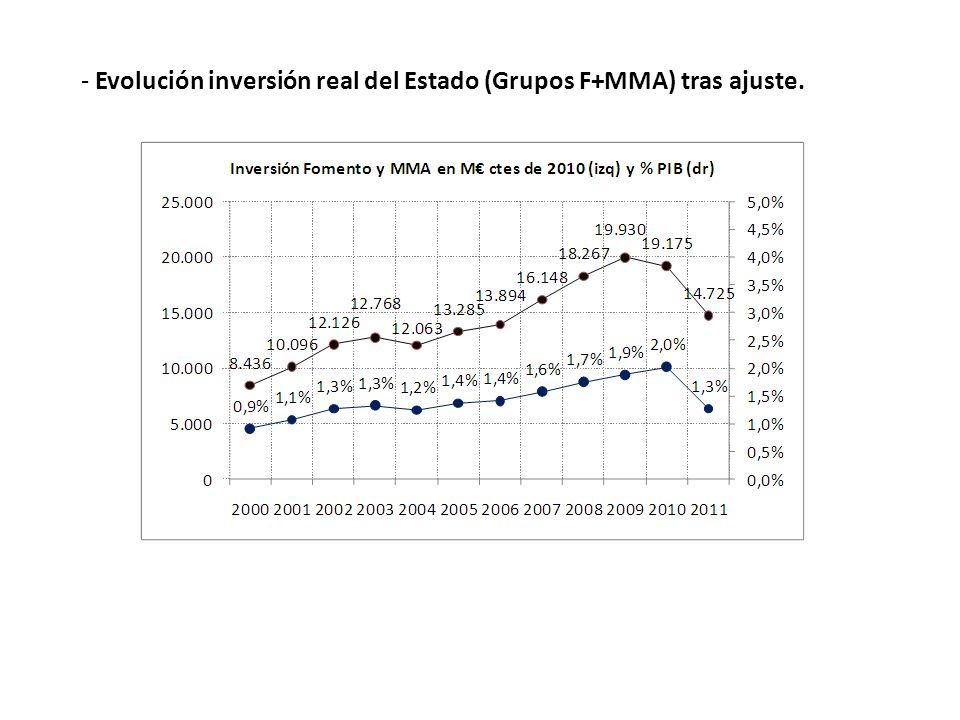 - Evolución inversión real del Estado (Grupos F+MMA) tras ajuste.