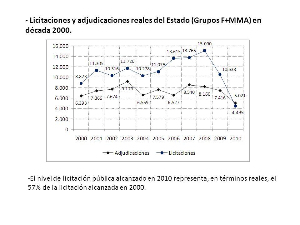 - Licitaciones y adjudicaciones reales del Estado (Grupos F+MMA) en década 2000. -El nivel de licitación pública alcanzado en 2010 representa, en térm