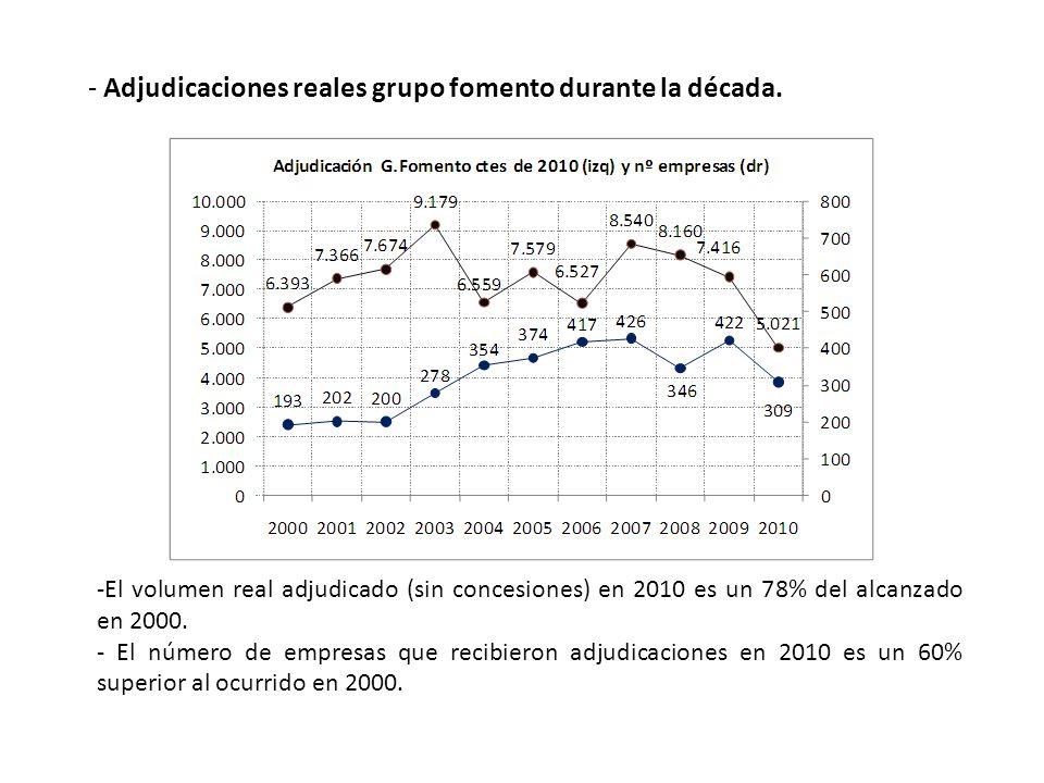 - Adjudicaciones reales grupo fomento durante la década. -El volumen real adjudicado (sin concesiones) en 2010 es un 78% del alcanzado en 2000. - El n