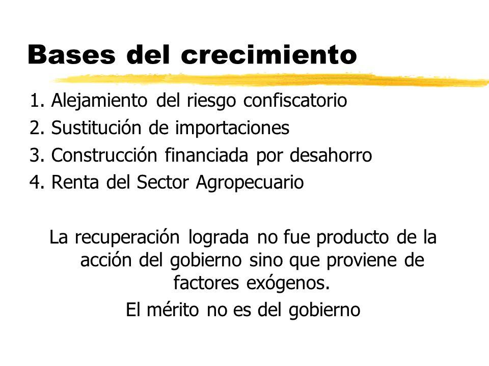 Bases del crecimiento 1. Alejamiento del riesgo confiscatorio 2. Sustitución de importaciones 3. Construcción financiada por desahorro 4. Renta del Se