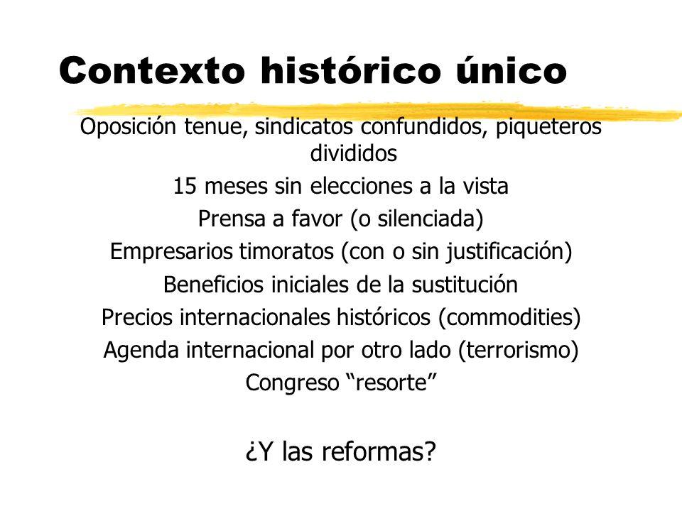 Contexto histórico único Oposición tenue, sindicatos confundidos, piqueteros divididos 15 meses sin elecciones a la vista Prensa a favor (o silenciada