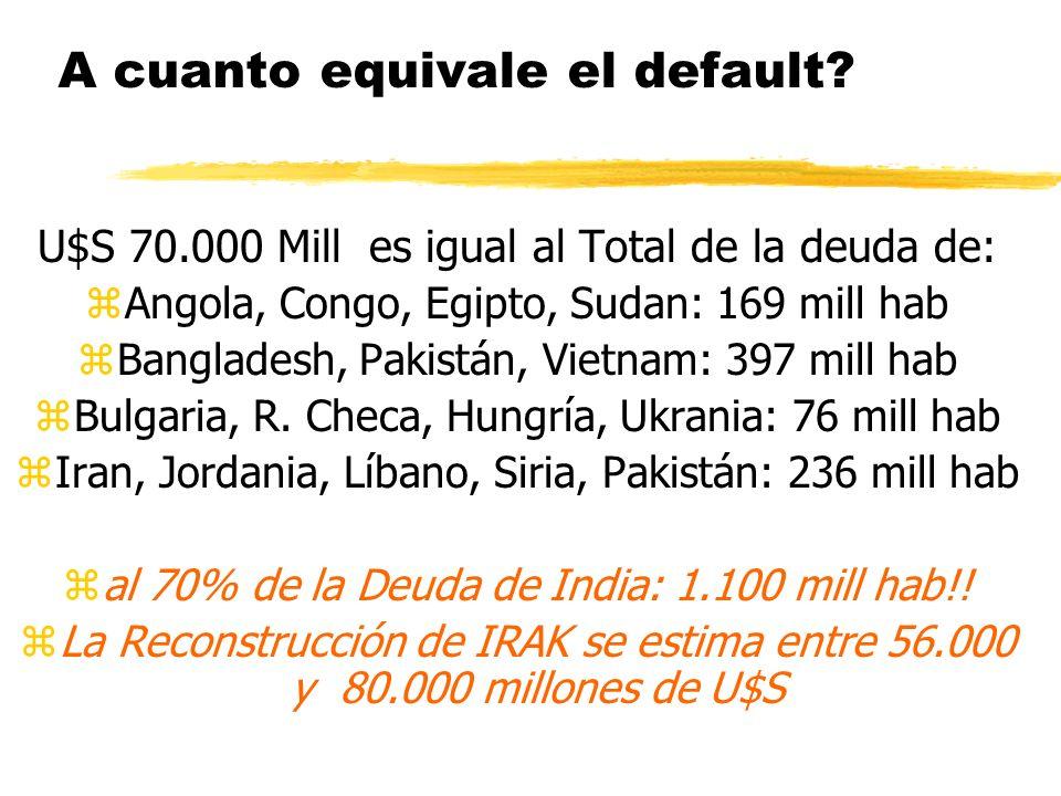 A cuanto equivale el default? U$S 70.000 Mill es igual al Total de la deuda de: zAngola, Congo, Egipto, Sudan: 169 mill hab zBangladesh, Pakistán, Vie