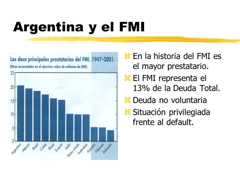 Argentina y el FMI z En la historia del FMI es el mayor prestatario. z El FMI representa el 13% de la Deuda Total. z Deuda no voluntaria z Situación p