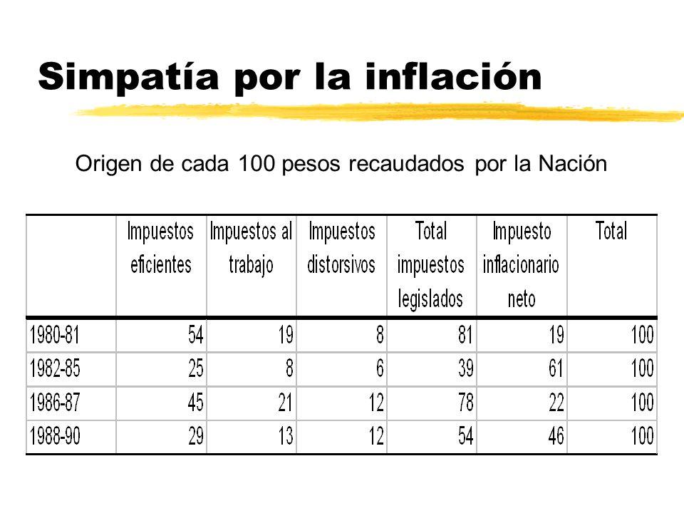 Simpatía por la inflación Origen de cada 100 pesos recaudados por la Nación
