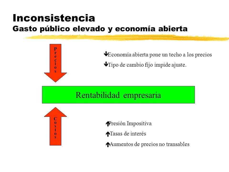 Inconsistencia Gasto público elevado y economía abierta PreciosPrecios CostosCostos Rentabilidad empresaria Economía abierta pone un techo a los precios Tipo de cambio fijo impide ajuste.
