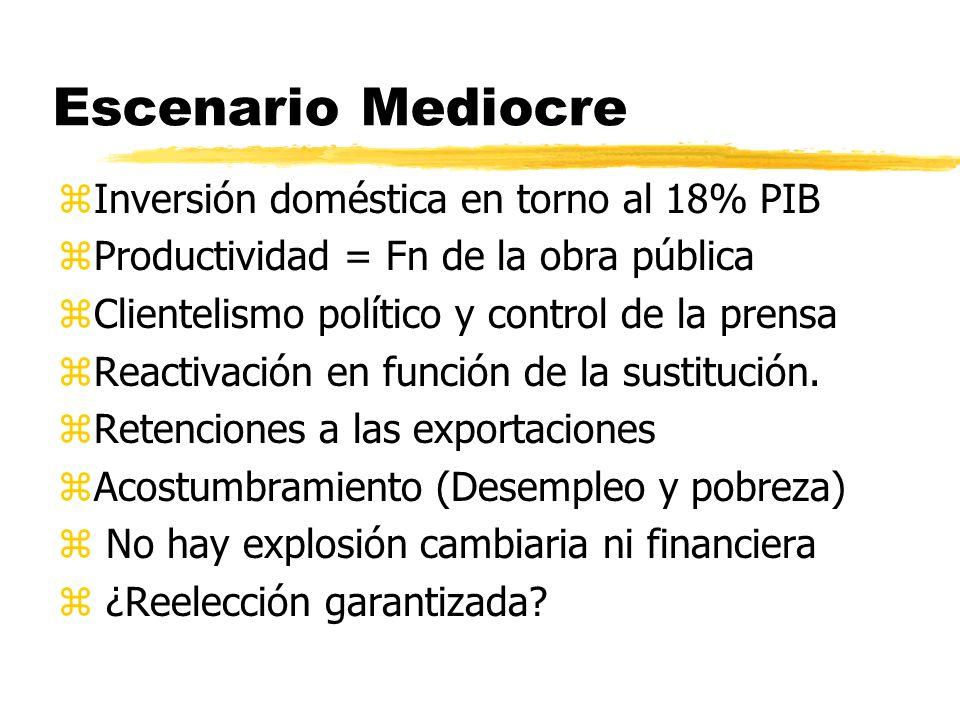 Escenario Mediocre zInversión doméstica en torno al 18% PIB zProductividad = Fn de la obra pública zClientelismo político y control de la prensa zReactivación en función de la sustitución.