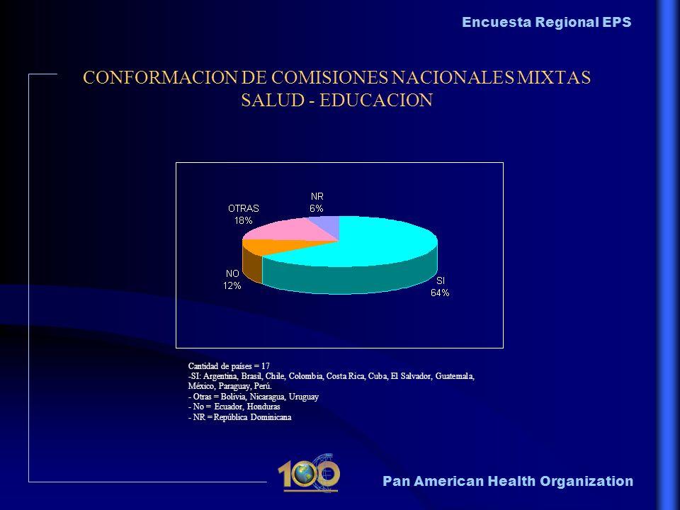 Pan American Health Organization Encuesta Regional EPS CONFORMACION DE COMISIONES NACIONALES MIXTAS SALUD - EDUCACION Cantidad de países = 17 -SI: Arg