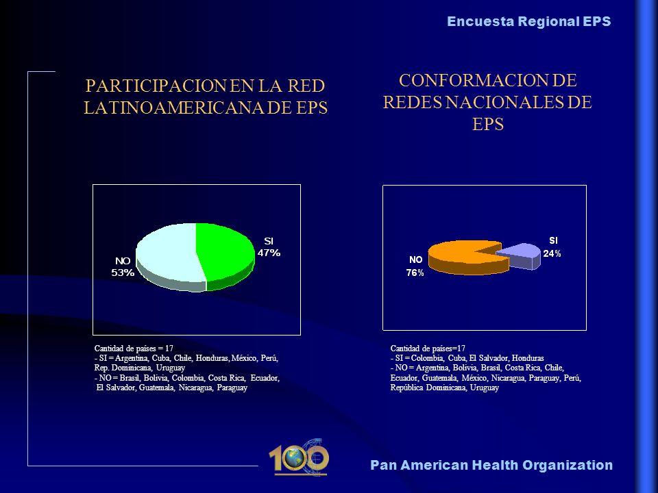 Pan American Health Organization Encuesta Regional EPS PARTICIPACION EN LA RED LATINOAMERICANA DE EPS CONFORMACION DE REDES NACIONALES DE EPS Cantidad