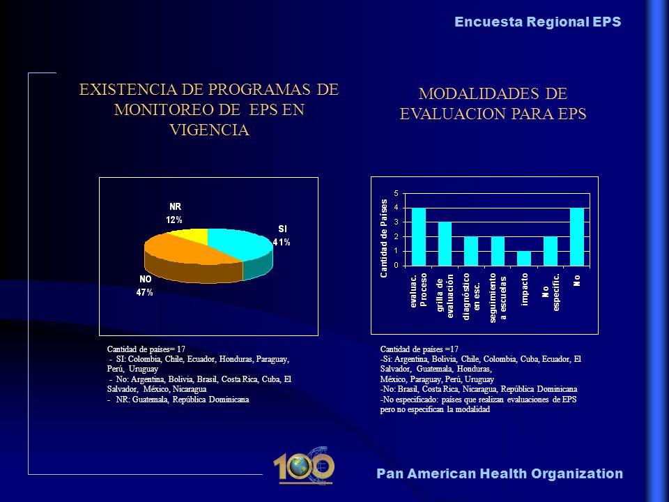 Pan American Health Organization Encuesta Regional EPS EXISTENCIA DE PROGRAMAS DE MONITOREO DE EPS EN VIGENCIA MODALIDADES DE EVALUACION PARA EPS Cant