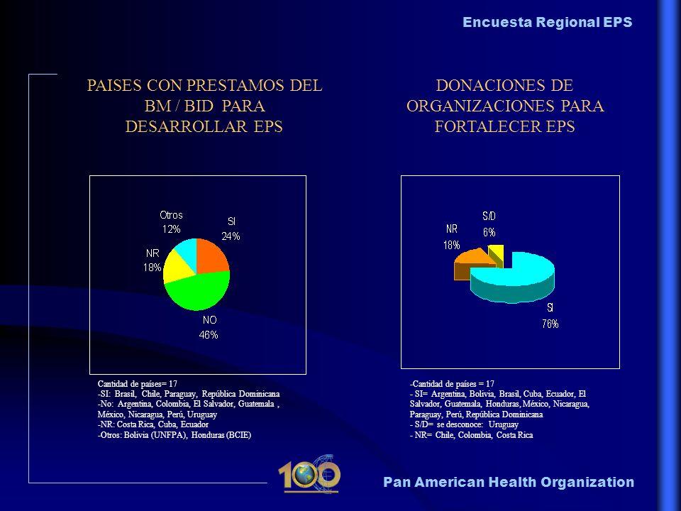 Pan American Health Organization Encuesta Regional EPS PAISES CON PRESTAMOS DEL BM / BID PARA DESARROLLAR EPS DONACIONES DE ORGANIZACIONES PARA FORTAL