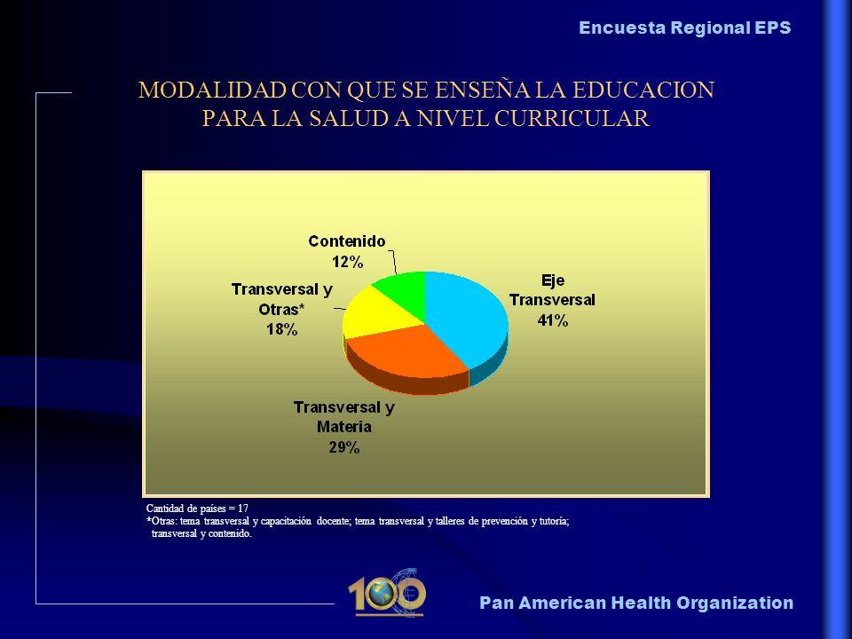 Pan American Health Organization Encuesta Regional EPS MODALIDAD CON QUE SE ENSEÑA LA EDUCACION PARA LA SALUD A NIVEL CURRICULAR Cantidad de países =