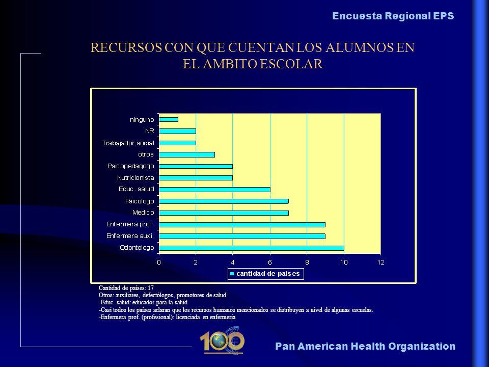 Pan American Health Organization Encuesta Regional EPS RECURSOS CON QUE CUENTAN LOS ALUMNOS EN EL AMBITO ESCOLAR Cantidad de países: 17 Otros: auxilia