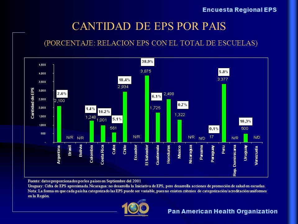 Pan American Health Organization Encuesta Regional EPS CANTIDAD DE EPS POR PAIS (PORCENTAJE: RELACION EPS CON EL TOTAL DE ESCUELAS) Fuente: datos prop