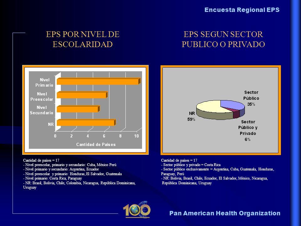 Pan American Health Organization Encuesta Regional EPS EPS POR NIVEL DE ESCOLARIDAD EPS SEGUN SECTOR PUBLICO O PRIVADO Cantidad de países = 17 - Nivel