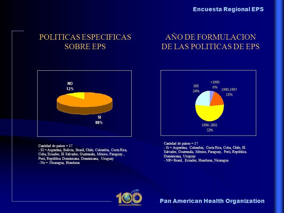 Pan American Health Organization Encuesta Regional EPS POLITICAS ESPECIFICAS SOBRE EPS AÑO DE FORMULACION DE LAS POLITICAS DE EPS Cantidad de países =