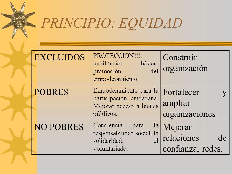 PRINCIPIO: EQUIDAD EXCLUIDOS PROTECCION!!!, habilitación básica, promoción del empoderamiento. Construir organización POBRES Empoderamiento para la pa
