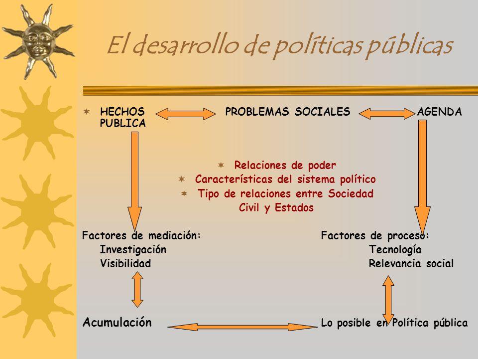 El desarrollo de políticas públicas HECHOS PROBLEMAS SOCIALESAGENDA PUBLICA Relaciones de poder Características del sistema político Tipo de relacione
