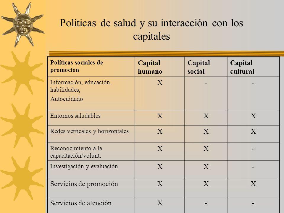 Políticas de salud y su interacción con los capitales Políticas sociales de promoción Capital humano Capital social Capital cultural Información, educ