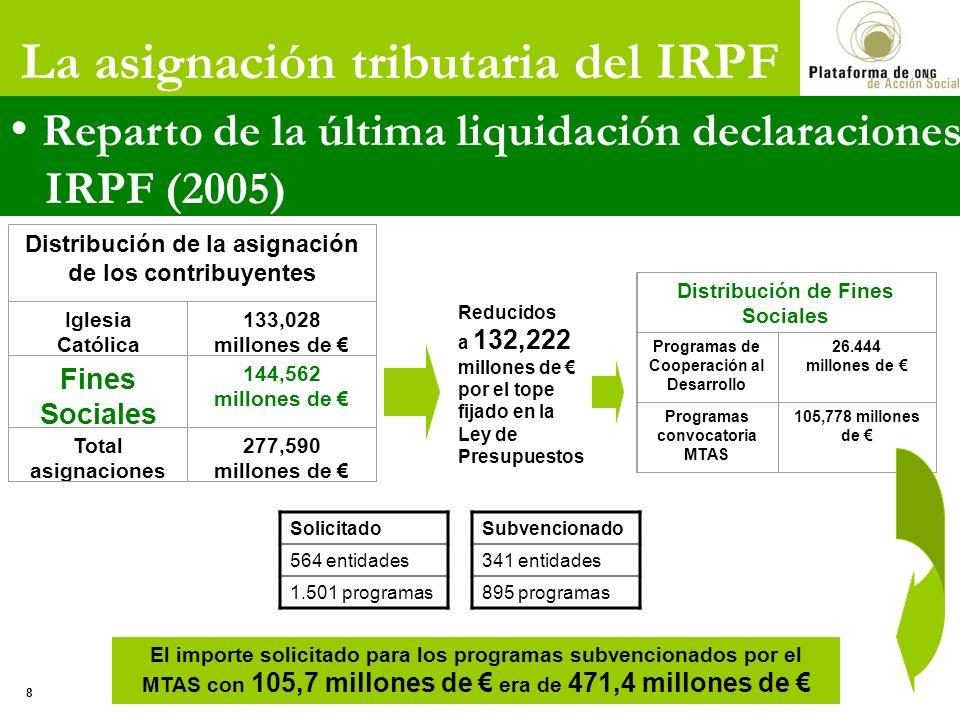 Distribución de la asignación de los contribuyentes Iglesia Católica 133,028 millones de Fines Sociales 144,562 millones de Total asignaciones 277,590 millones de Distribución de Fines Sociales Programas de Cooperación al Desarrollo 26.444 millones de Programas convocatoria MTAS 105,778 millones de El importe solicitado para los programas subvencionados por el MTAS con 105,7 millones de era de 471,4 millones de La asignación tributaria del IRPF Reparto de la última liquidación declaraciones IRPF (2005) 8 Solicitado 564 entidades 1.501 programas Subvencionado 341 entidades 895 programas Reducidos a 132,222 millones de por el tope fijado en la Ley de Presupuestos