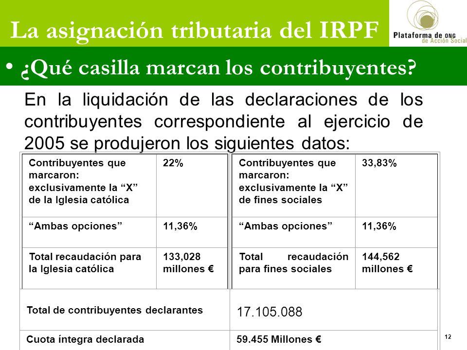 La asignación tributaria del IRPF ¿Qué casilla marcan los contribuyentes? En la liquidación de las declaraciones de los contribuyentes correspondiente