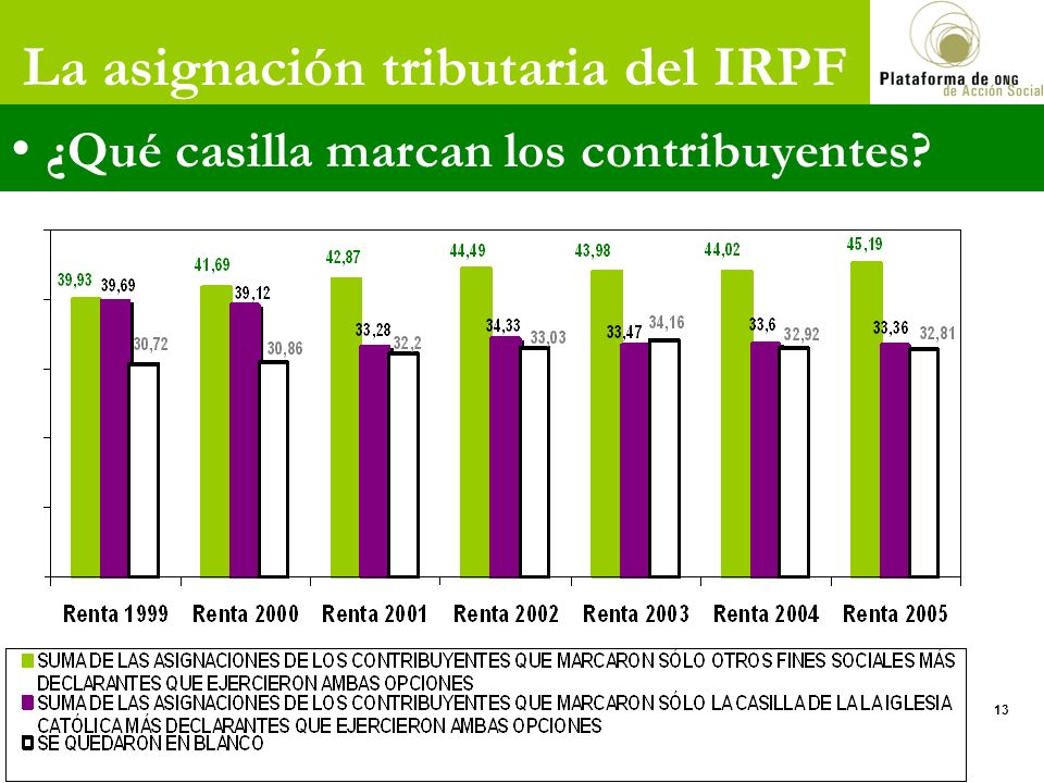 La asignación tributaria del IRPF ¿Qué casilla marcan los contribuyentes? 13