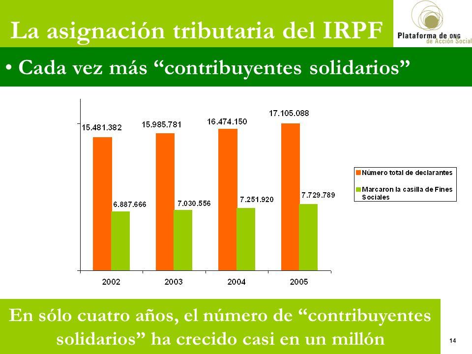 La asignación tributaria del IRPF Cada vez más contribuyentes solidarios 14 En sólo cuatro años, el número de contribuyentes solidarios ha crecido casi en un millón