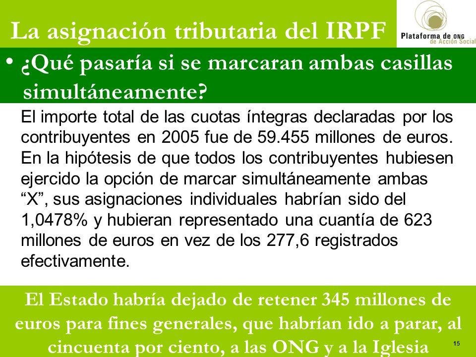 La asignación tributaria del IRPF ¿Qué pasaría si se marcaran ambas casillas simultáneamente? El importe total de las cuotas íntegras declaradas por l