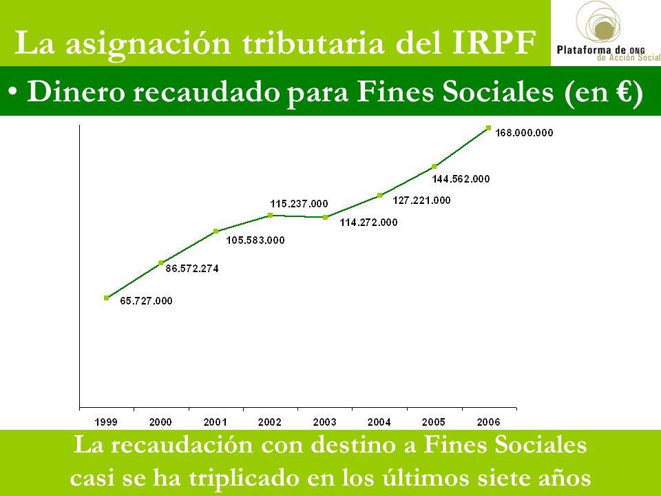 La asignación tributaria del IRPF 2 La recaudación con destino a Fines Sociales casi se ha triplicado en los últimos siete años Dinero recaudado para Fines Sociales (en )