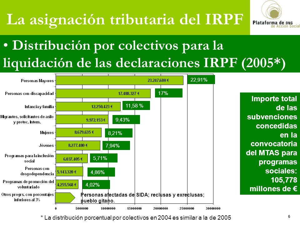 La asignación tributaria del IRPF Distribución por colectivos para la liquidación de las declaraciones IRPF (2005*) Personas afectadas de SIDA; reclus