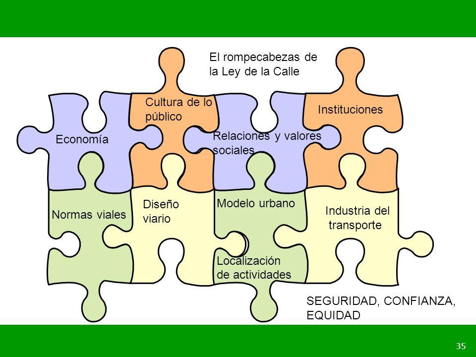 PLANIFICACIÓN DE LA SEGURIDAD VIAL URBANA 35 Diseño viario Economía Relaciones y valores sociales Cultura de lo público Industria del transporte Norma