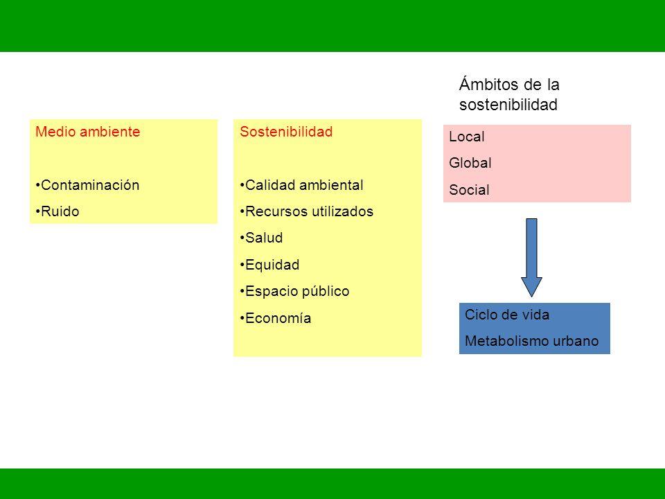 Sostenibilidad Calidad ambiental Recursos utilizados Salud Equidad Espacio público Economía Medio ambiente Contaminación Ruido Ámbitos de la sostenibi