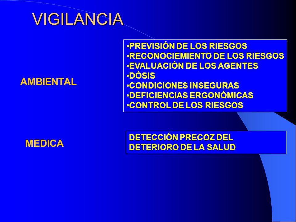 VIGILANCIA AMBIENTAL MEDICA PREVISIÓN DE LOS RIESGOS RECONOCIEMIENTO DE LOS RIESGOS EVALUACIÓN DE LOS AGENTES DÓSIS CONDICIONES INSEGURAS DEFICIENCIAS ERGONÓMICAS CONTROL DE LOS RIESGOS DETECCIÓN PRECOZ DEL DETERIORO DE LA SALUD