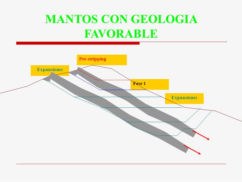 Expansiones Fase 1 Pre-stripping Expansiones MANTOS CON GEOLOGIA FAVORABLE