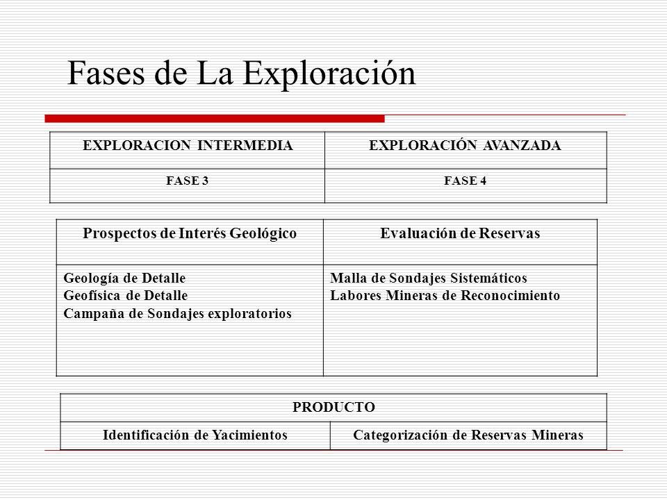 EXPLORACION INTERMEDIAEXPLORACIÓN AVANZADA FASE 3FASE 4 Prospectos de Interés GeológicoEvaluación de Reservas Geología de Detalle Geofísica de Detalle